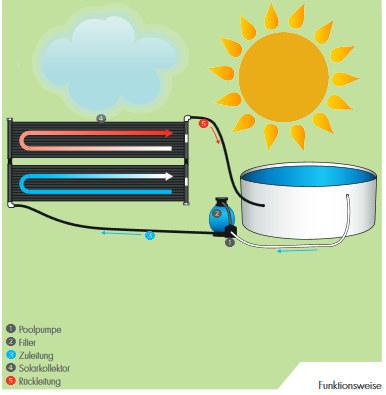 wassererwaermung-mit-sonnenenergie